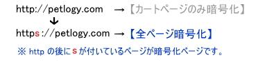 URL比較